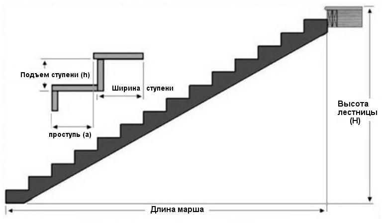 Как рассчитать размеры лестницы для дома