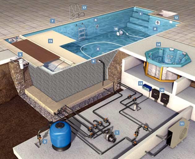 Отопление бассейна
